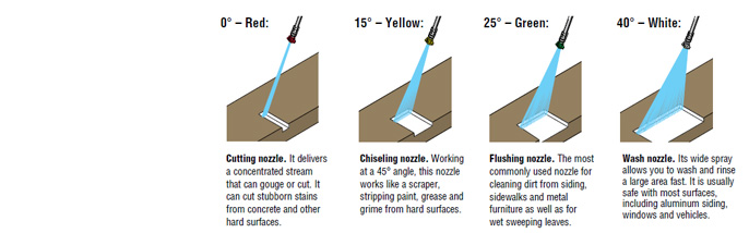 Select The Nozzle Degree Or Spray Angle Based On Your Lication Standard Degrees Are 0 15 25 And 40 Using Wrong Can Damage